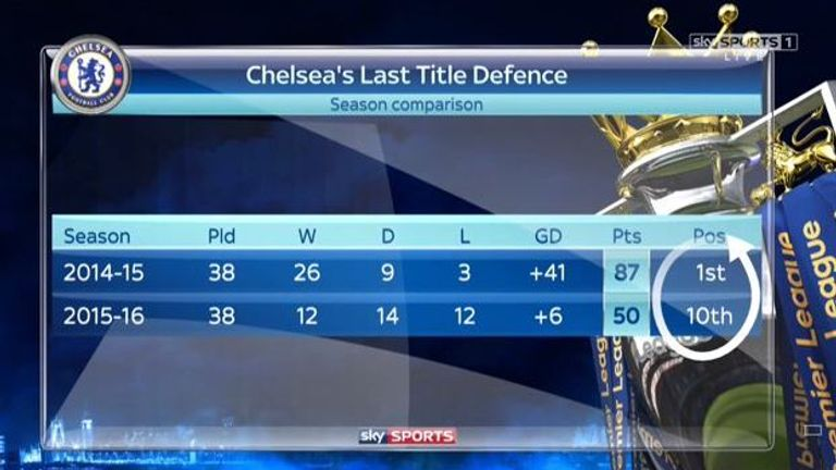 Chelsea will need to avoid a repeat of their last title defence