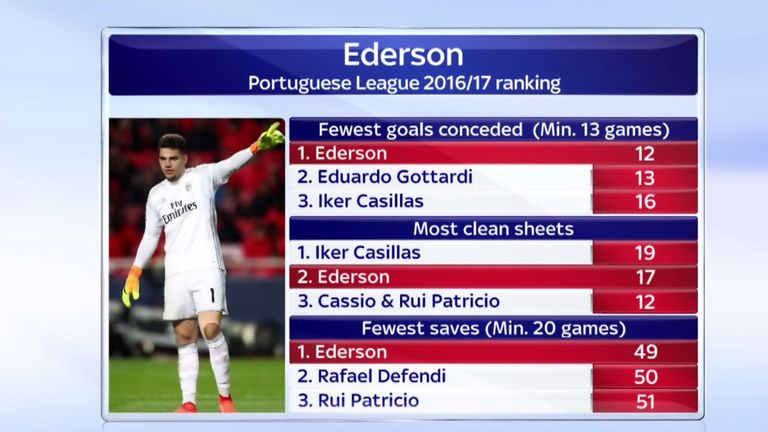 Who is Ederson Moraes?
