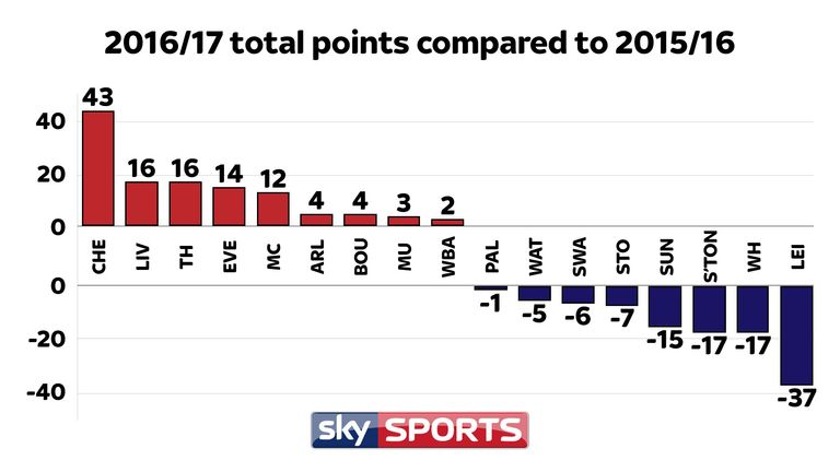 Club Total Points : has your premier league club 39 s points total improved or declined from last season football ~ Medecine-chirurgie-esthetiques.com Avis de Voitures