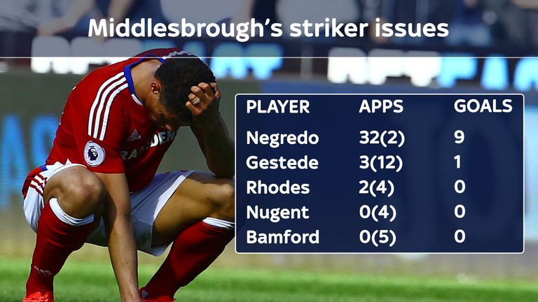 Middlesbrough's strikers have failed to fire this season