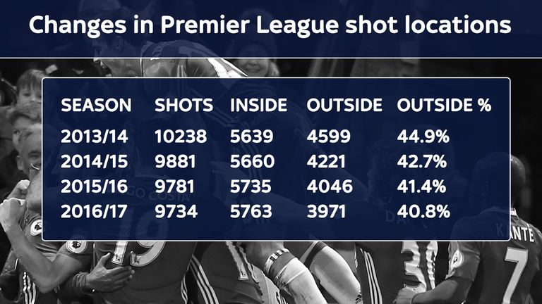 While total shots has fallen that is entirely due to fewer from outside the box