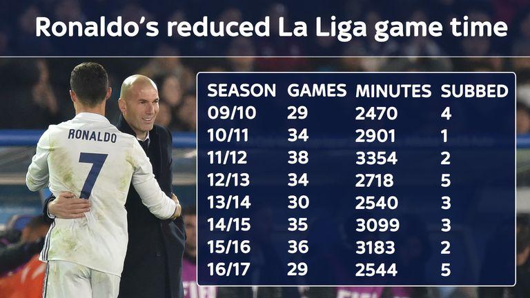 Ronaldo has played fewer La Liga minutes this season