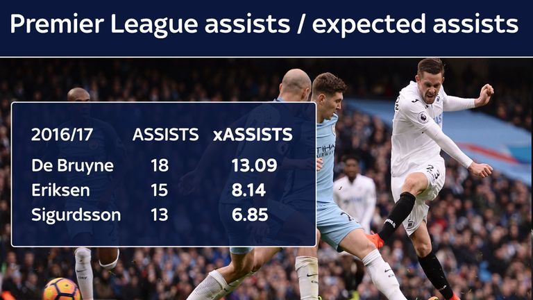 Sigurdsson's expected assists were nowhere near his actual tally