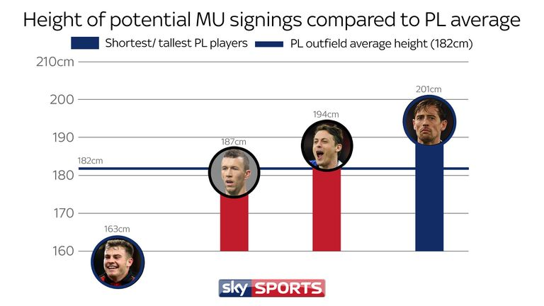 Where reported United targets Ivan Perisic and Nemanja Matic rank against the Premier League average height