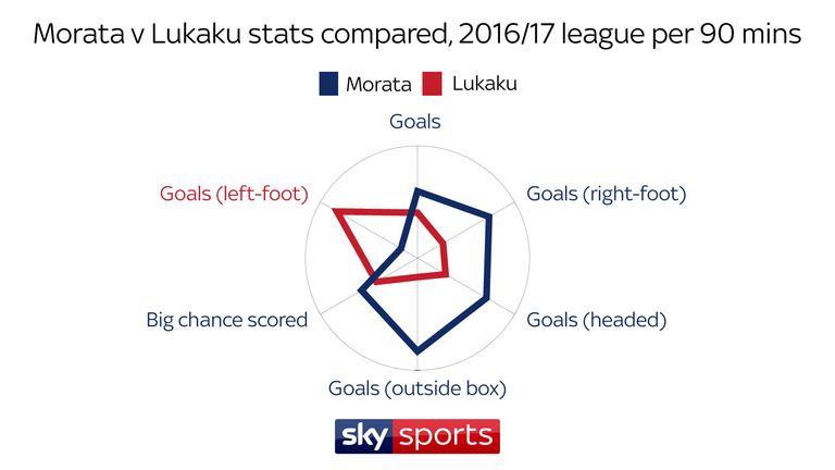 Morata averaged more goals, headed goals, long-range goals and scored more big chances than Lukaku per 90 mins last season