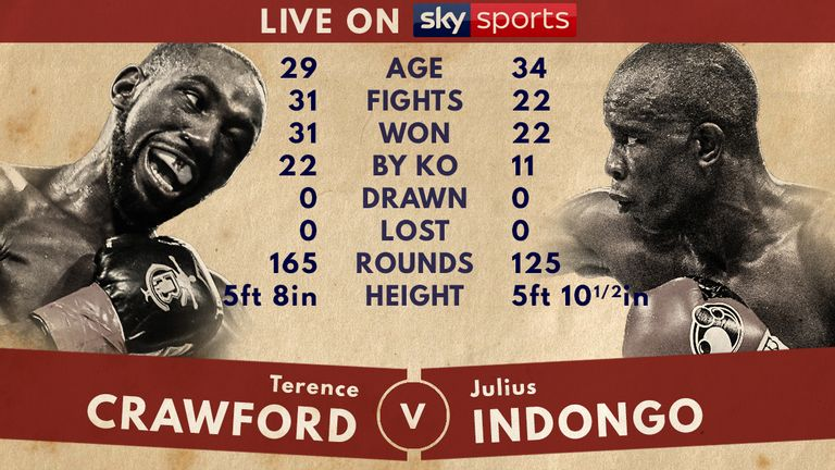 Tale of the Tape: Crawford v Indongo