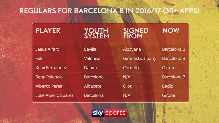 Top appearance-makers for Barcelona B in 2016/17