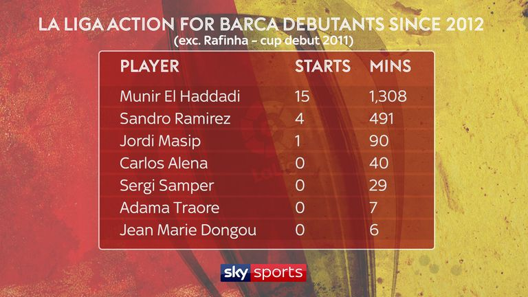 La Liga action for Barcelona debutants since 2012