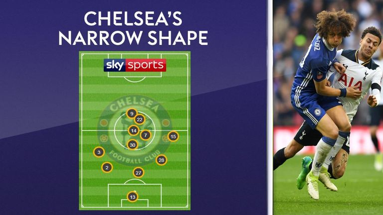 Chelsea crowded the midfield against Tottenham with David Luiz crucial
