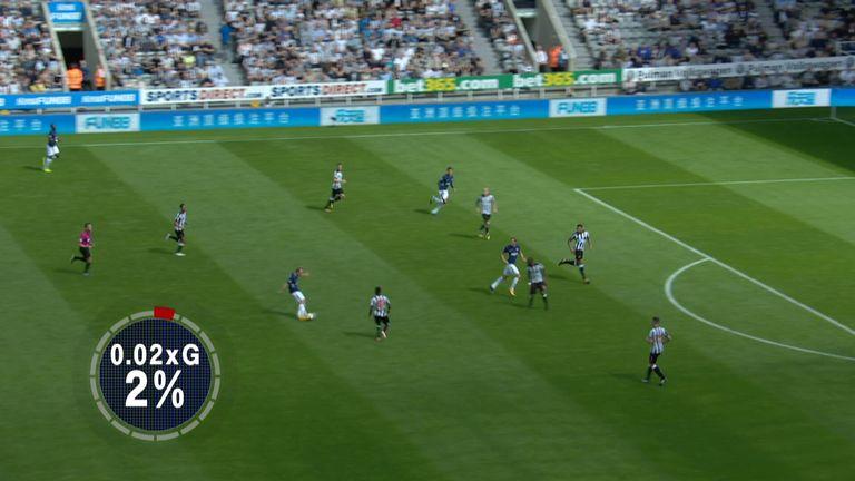 Christian Eriksen's long-range shot against Newcastle had an xG of 0.02