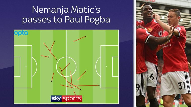 Matic made 14 passes to Pogba on Sunday, which was more than to anyone else