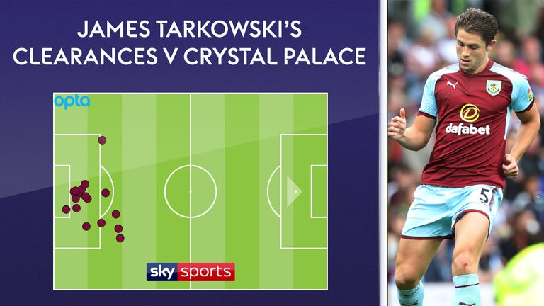 Tarkowski made 17 clearances for Burnley against Crystal Palace