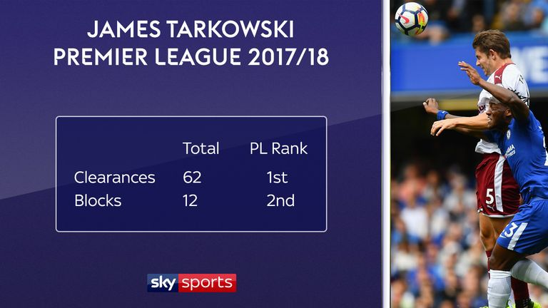 James Tarkowski ranks among the top players for clearances and blocks