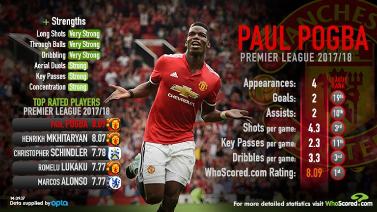 Pogba's statistical impact at Manchester United so far this season