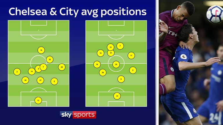 The average positions of each team demonstrate Man City's territorial dominance in this fixture