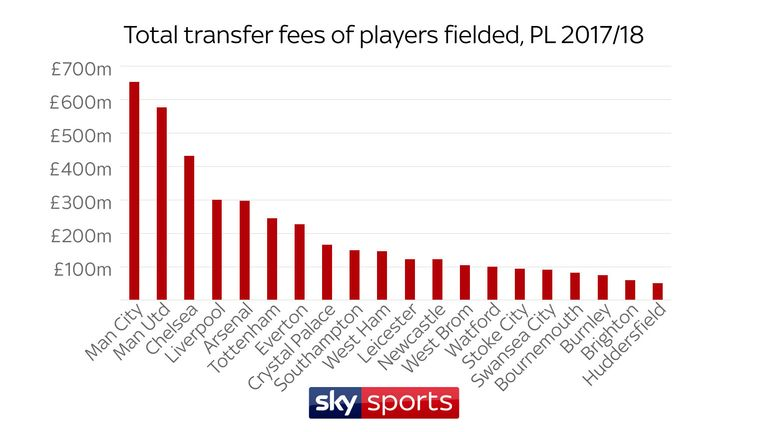 Manchester City have fielded players with transfer fees totalling £652.6m in the Premier League this season