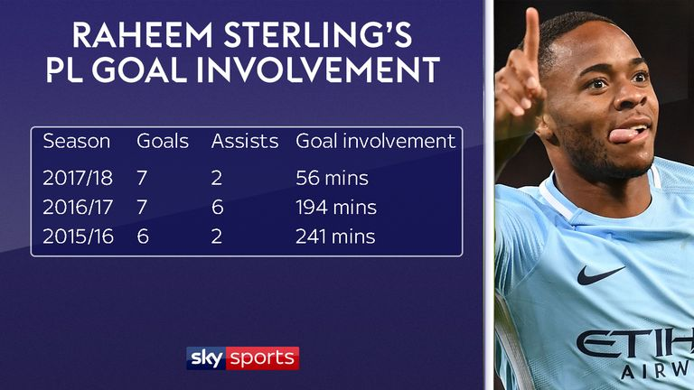 OFFICIAL :  Raheem Sterling joins Man City - Page 20 Skysports-raheem-sterling-goals_4143497