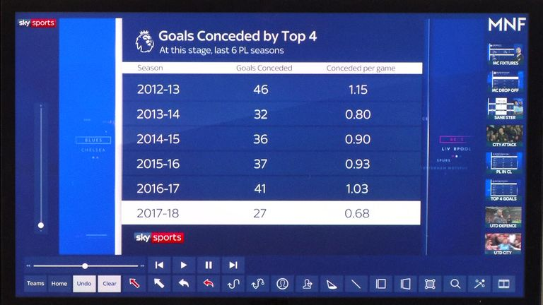 The current top four have conceded just 27 Premier League goals so far