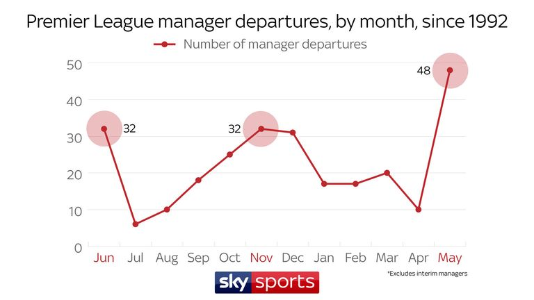 During the season, November is the most prolific month for managerial causalities