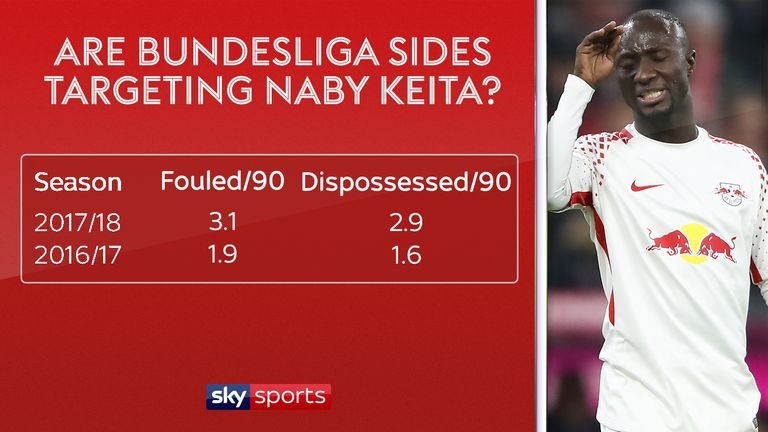 Naby Keita is being fouled far more than last season in the Bundesliga