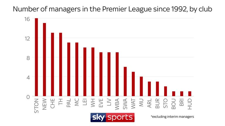 Southampton have had more Premier league managers than any other club, excluding interim appointments