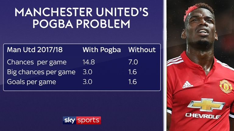 Manchester United's attacking numbers have dropped since Paul Pogba's injury