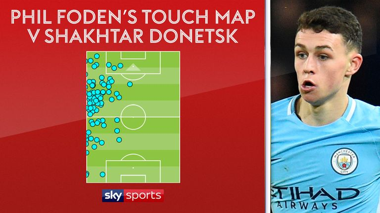 Phil Foden had plenty of chances to get forward from left wing-back