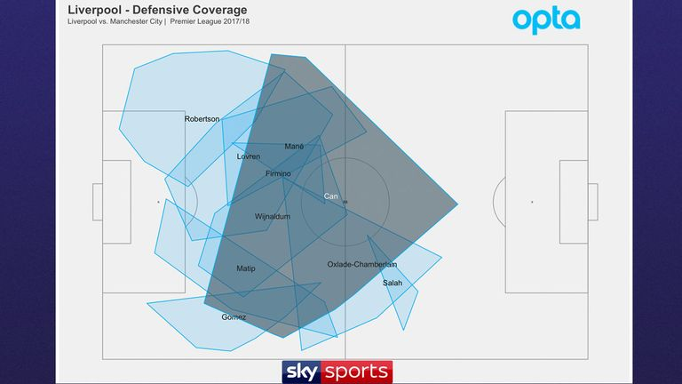Opta's data highlights Emre Can's defensive coverage against City