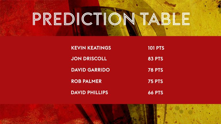 The #RevistaPredictor table after matchday 18
