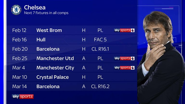 Chelsea's forthcoming fixtures - will Conte turn it around?