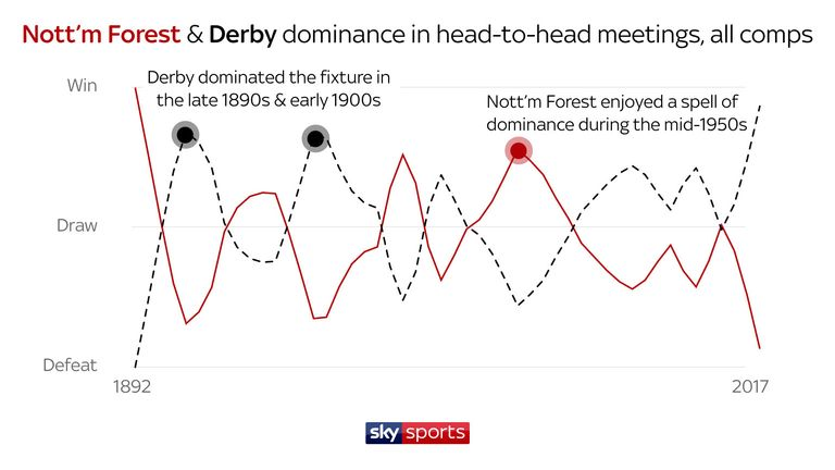 Forest's dominance over Derby came during the mid-1950s - but Derby currently reign supreme