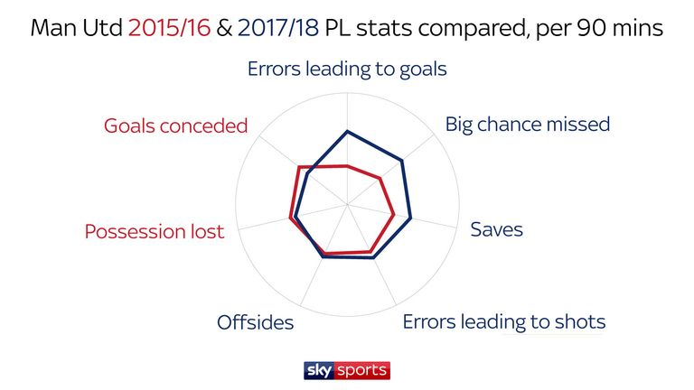 United have made three errors leading to goals this season, having only made two during the 2015/16 campaign