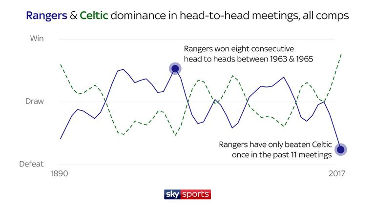 Rangers last beat Celtic in a league contest six years ago and have only defeated their Glasgow rivals once in the 11 games since
