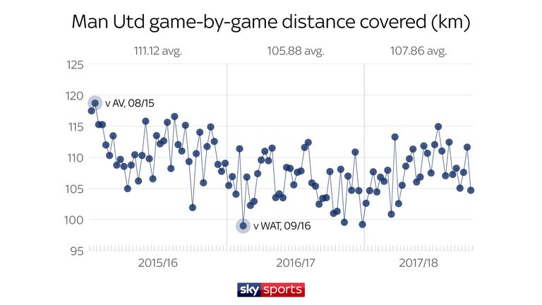 United covered a greater distance under Louis van Gaal