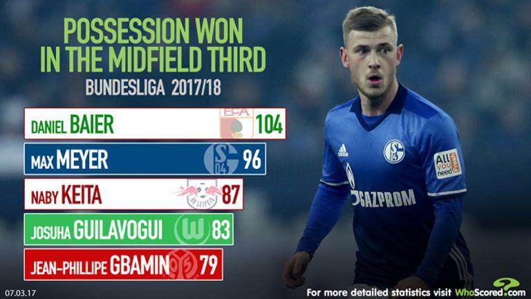WhoScored data shows Meyer's impressive midfield form for Schalke last season
