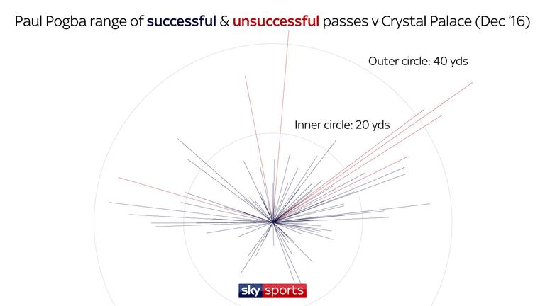Pogba showed his creative range of passing against Palace in December, 2016