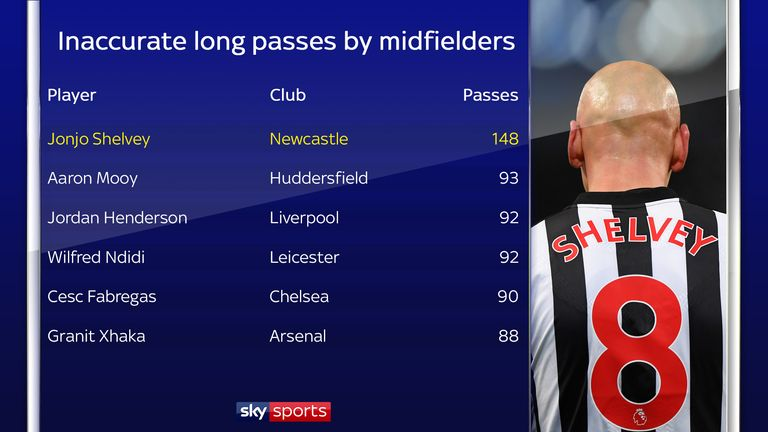Shelvey has hit more inaccurate long passes than any other midfielder