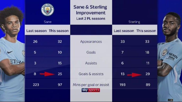 Sterling and Sane have both improved their numbers