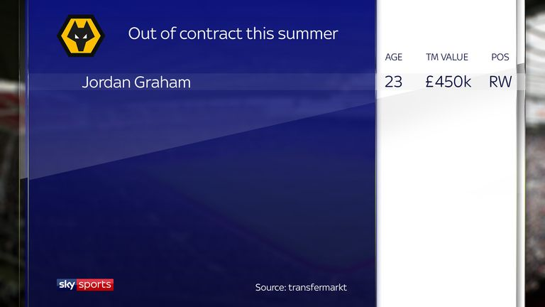 Skysports-wolves-graphic-contract_4313646