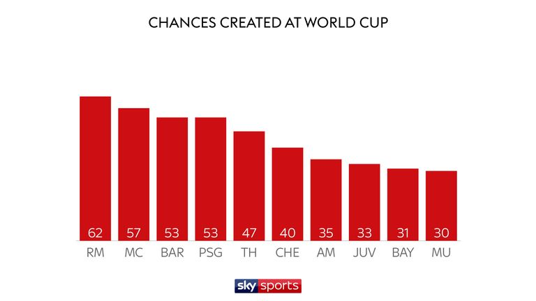Skysports-chances-created-graphic_4365171