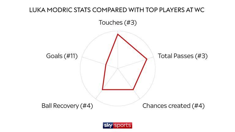 Luka Modric is Croatia's joint-top scorer in Russia with two goals