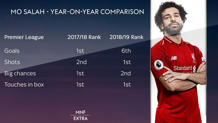 Salah has already made an encouraging start to his second season with Liverpool