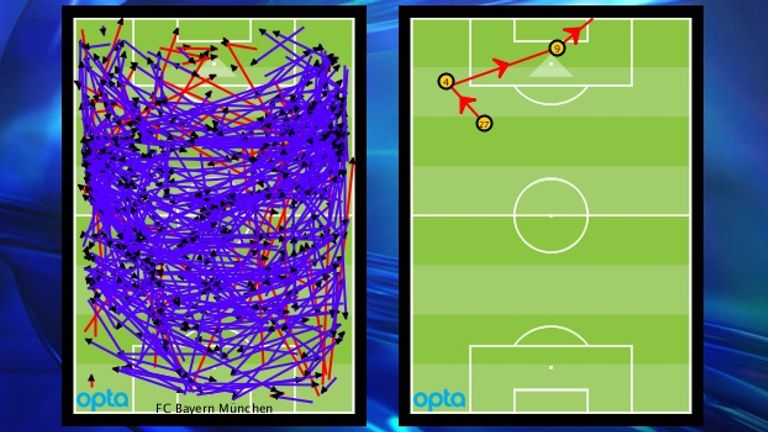 Bayern passed the ball in deep areas at Real Madrid but fed Mario Mandzukic just once