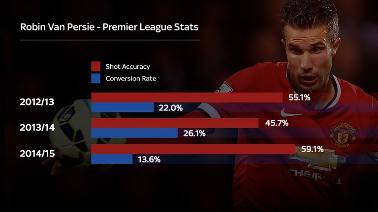 Van Persie is hitting the target more often than before but seems to be playing it too safe