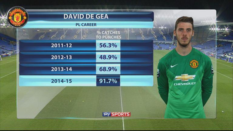 De Gea's eye-catching stats