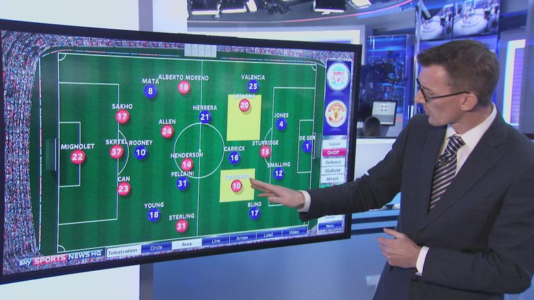 Jonathan Wilson looks at the positioning of Adam Lallana and Philippe Coutinho