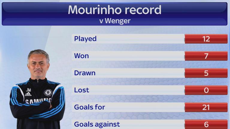Jose Mourinho has won seven of his 12 matches against Arsene Wenger