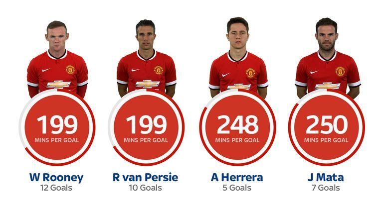 Herrera has an impressive minutes per goal ratio