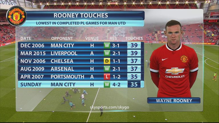 Rooney's total touches against City were his lowest in the Premier League with Manchester United