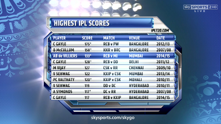 Gayle And De Villiers Are Two Of The IPLs Best